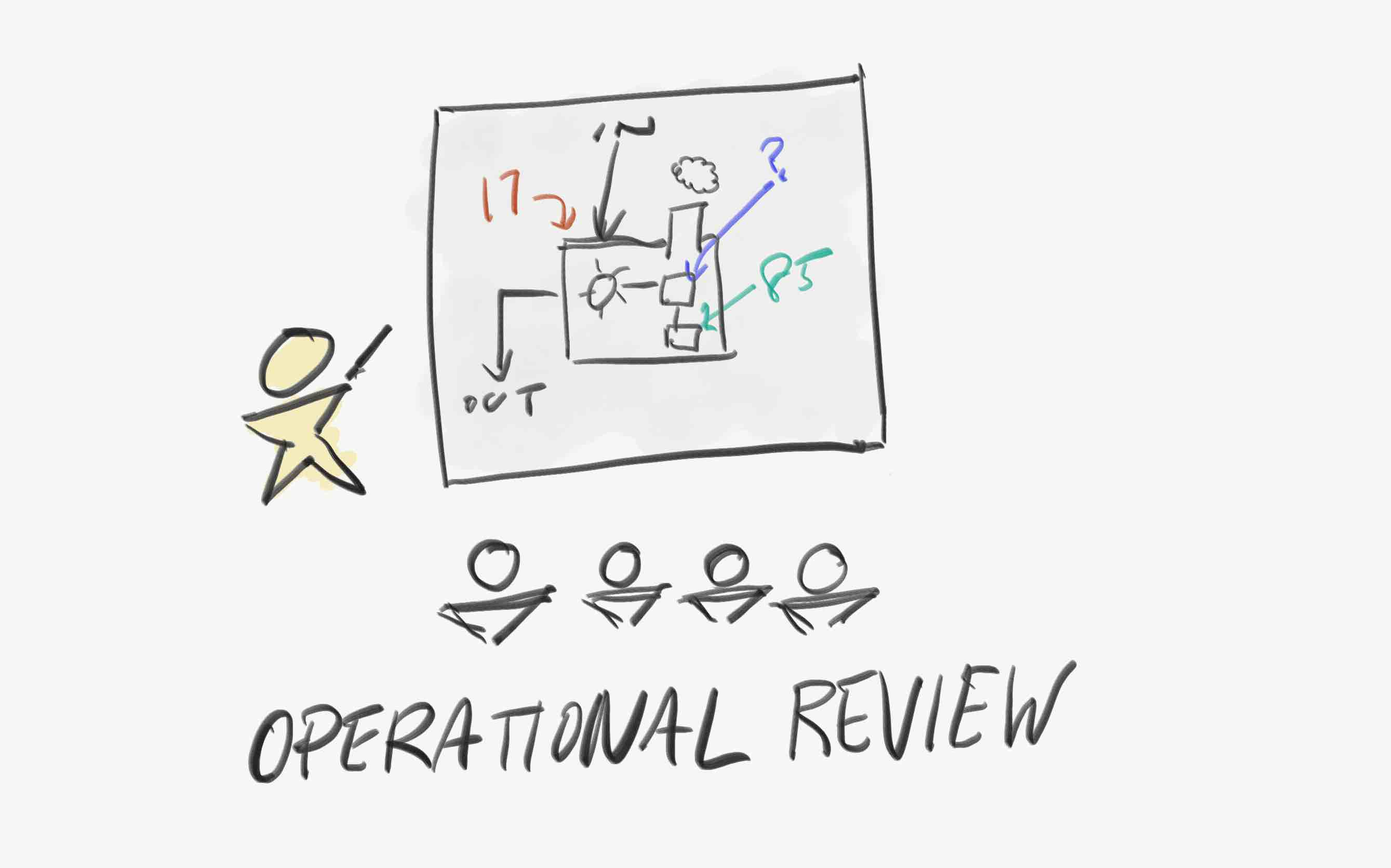 Operational Review Illustration